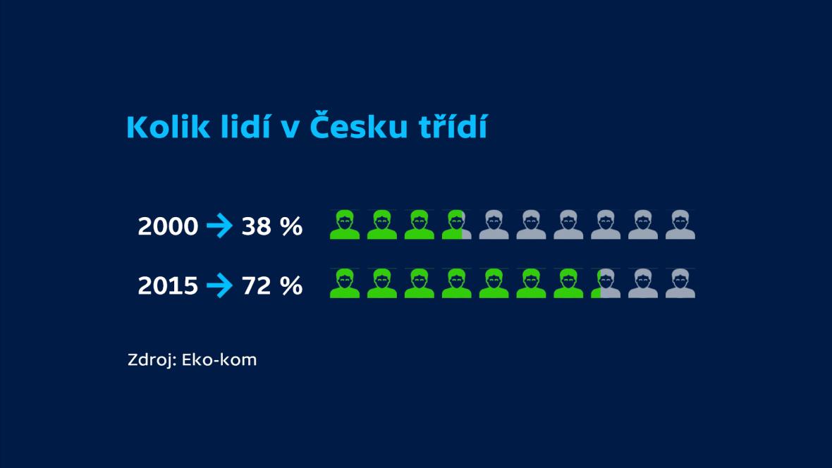 Kolik lidí v Česku třídí