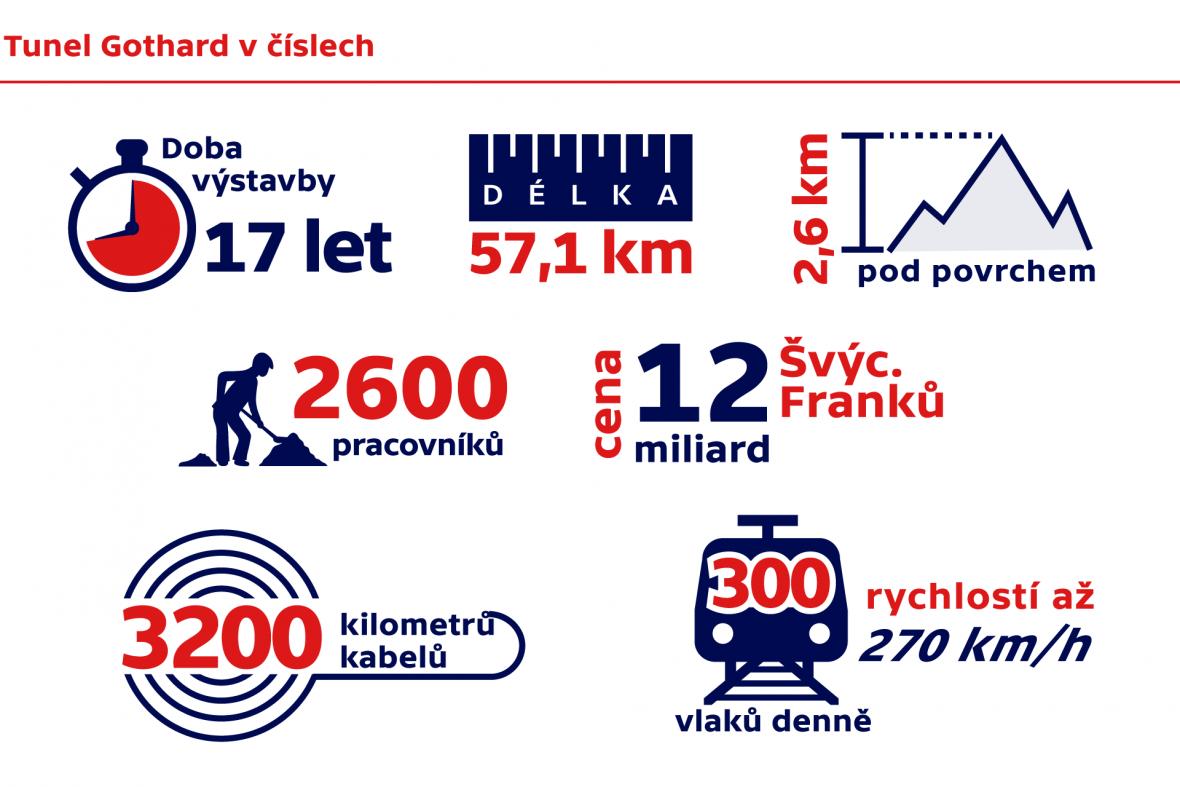 Tunel Gotthard v číslech