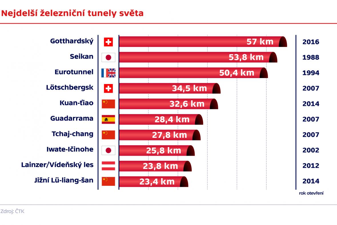 Nejdelší železniční tunely na světě