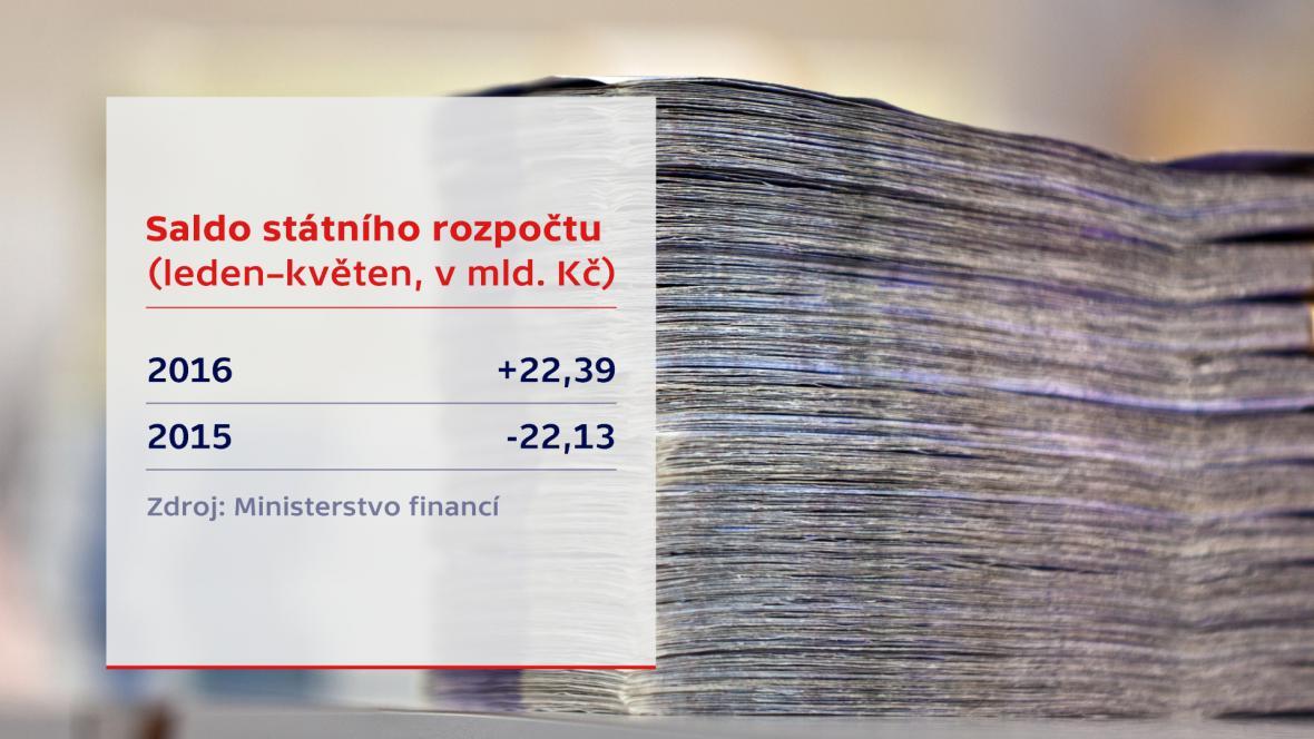 Vývoj státního rozpočtu v květnu 2016