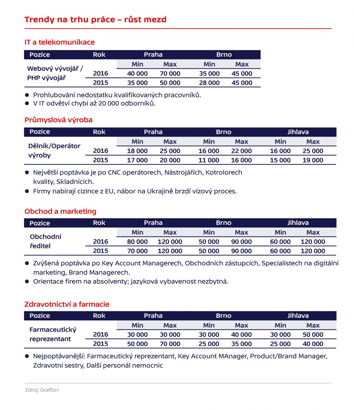 Trendy na trhu práce –růst mezd