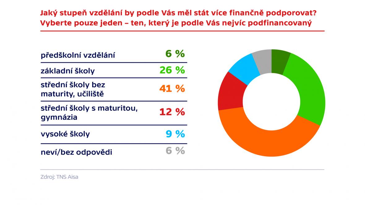 Výzkum agentury TNS Aisa pro ČT