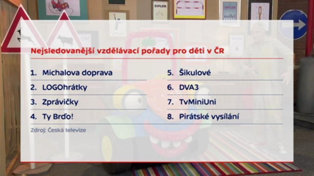 Nejsledovanější vzdělávací pořady pro děti v ČR