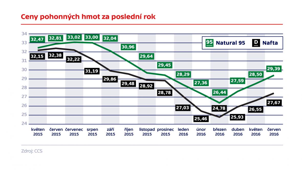 Ceny pohonných hmot za poslední rok