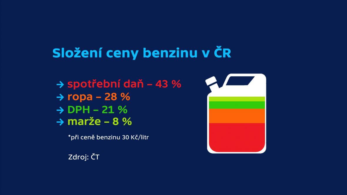 Složení ceny benzinu