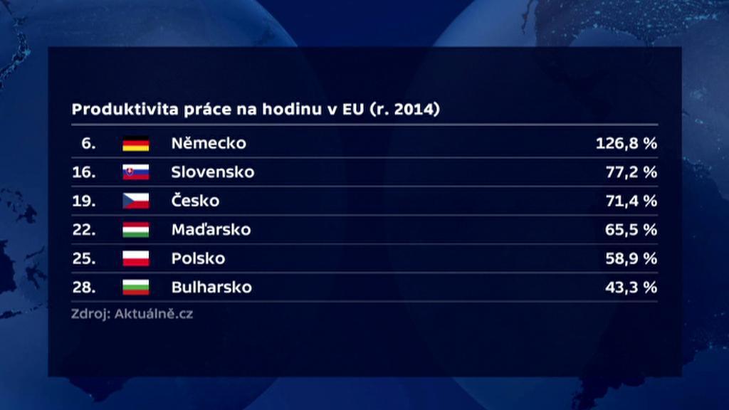 Produktivita práce v ČR