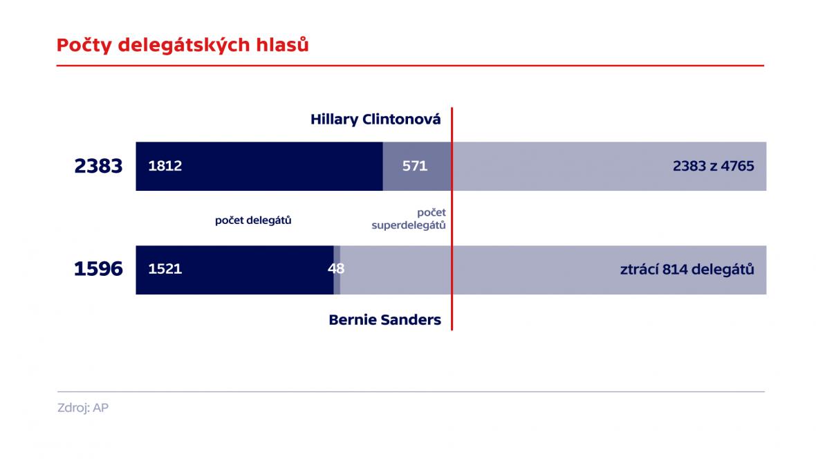 Počty delegátských hlasů