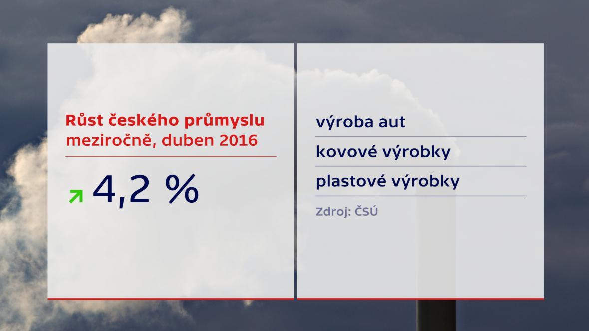 Růst českého průmyslu