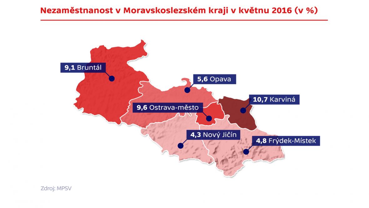 Nezaměstnanost v Moravskosleszském kraji