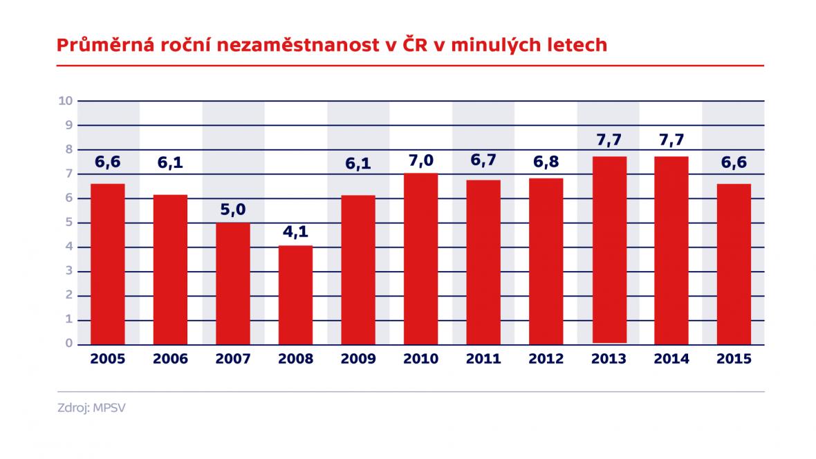 Průměrná roční nezaměstnanost v ČR v minulých letech