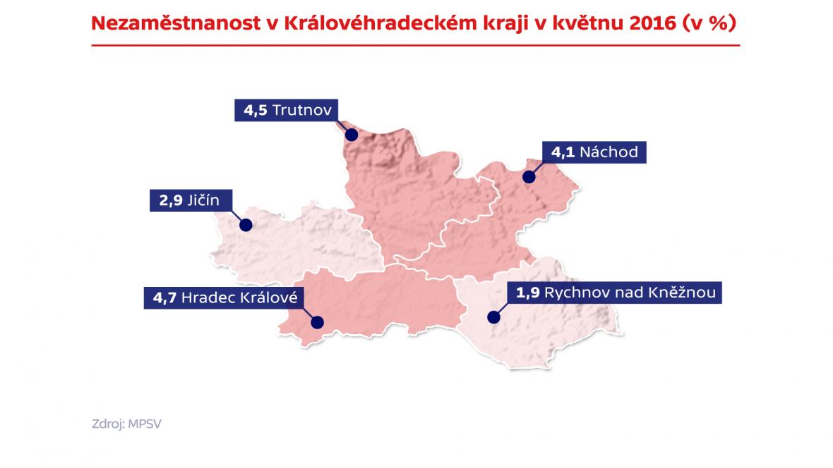 Nezaměstnanost v Královéhradeckém kraji