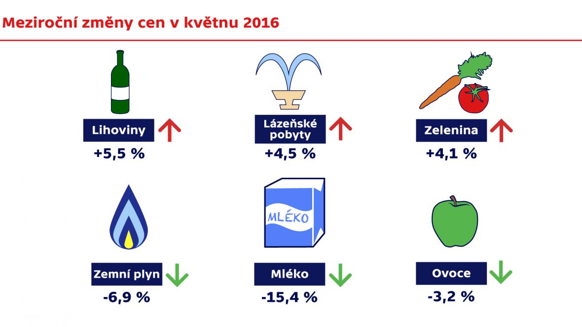 Meziroční změny cen v květnu 2016