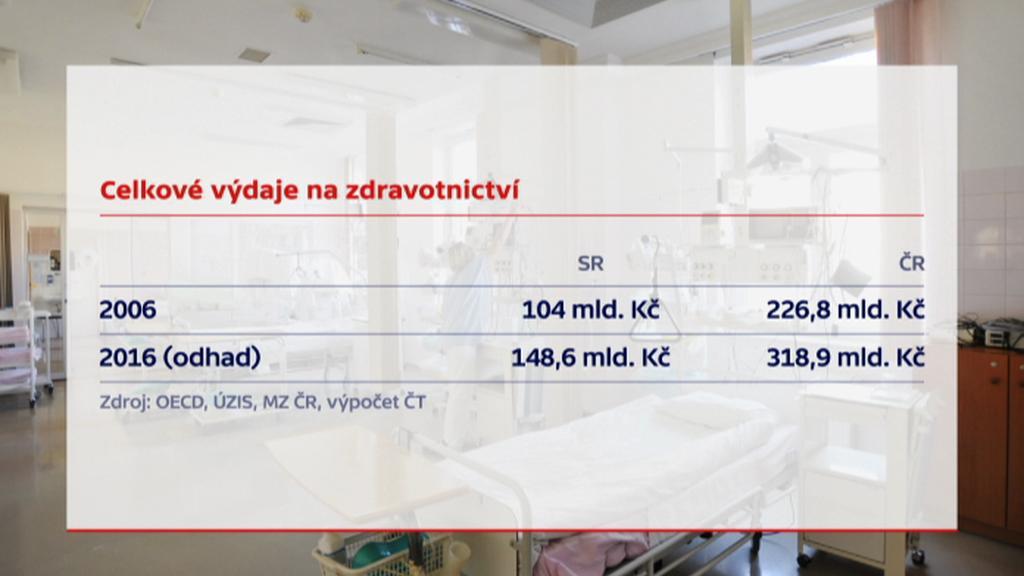 Slovenské a české výdaje na zdravotnictví