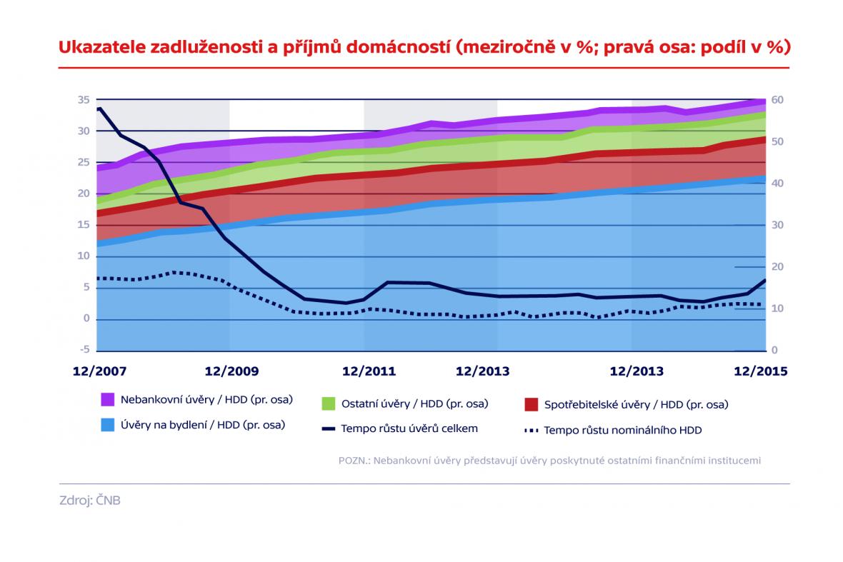 Ukazatele zadluženosti a příjmů domácností
