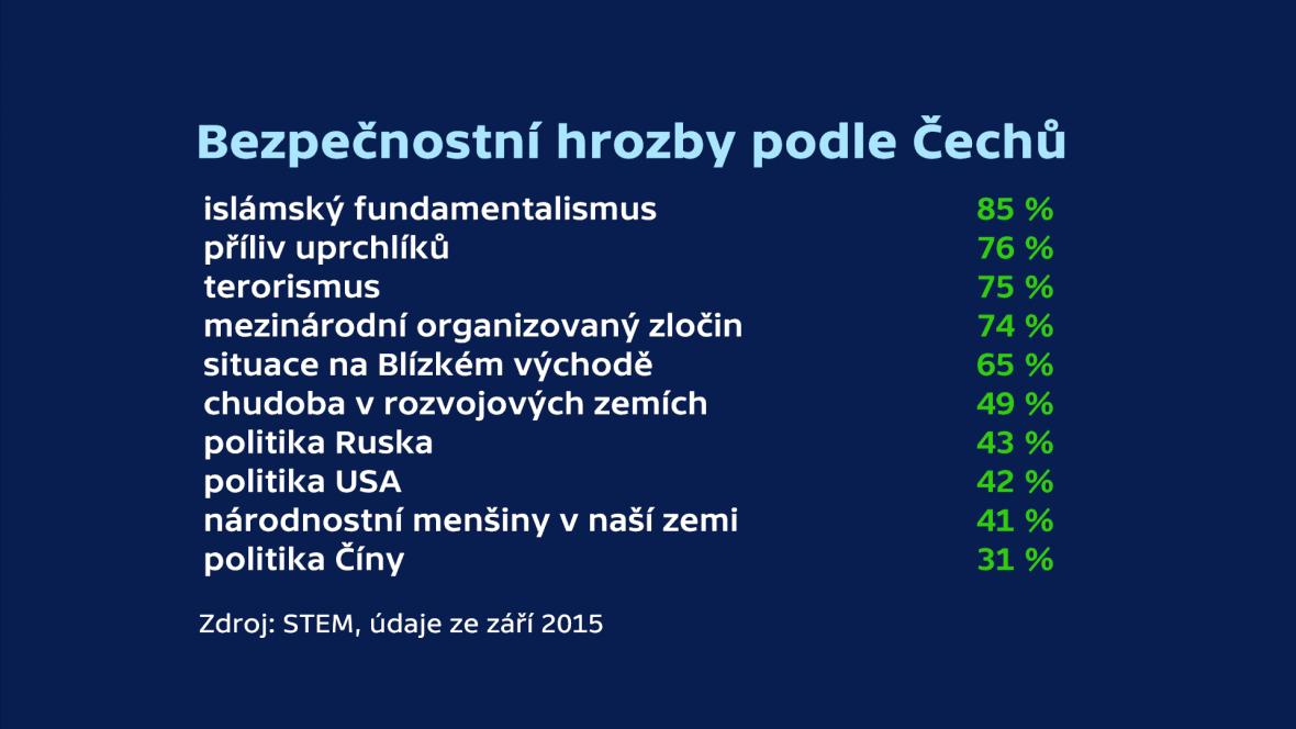 Bezpečnostní hrozby podle Čechů
