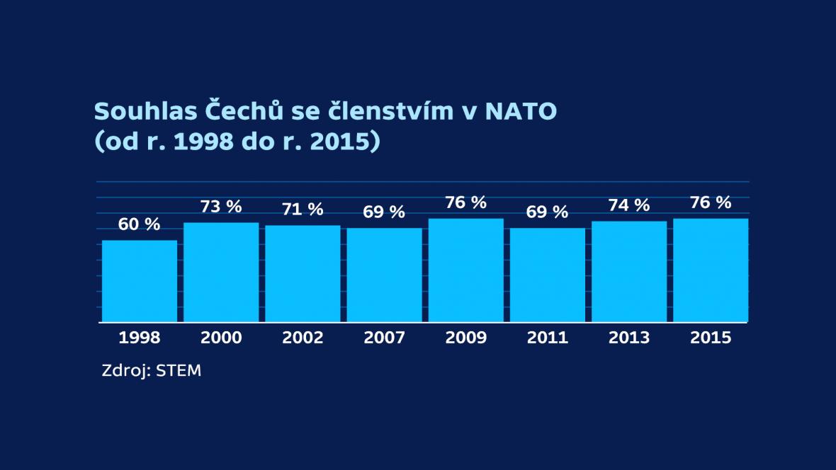 Souhlas Čechů se členstvím v NATO