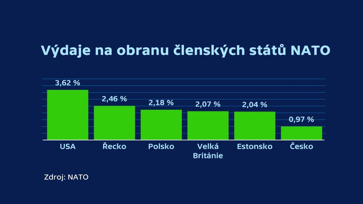 Výdaje na obranu členských států NATO