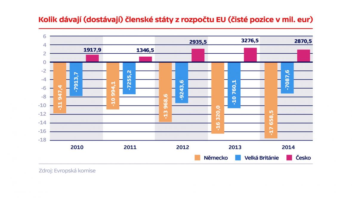 Kolik dávají (dostávají) členské státy z rozpočtu EU (čisté pozice)