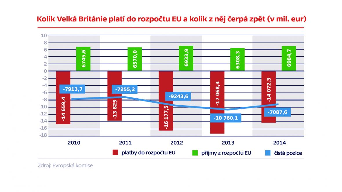 Kolik Velká Británie platí do rozpočtu EU a kolik z něj čerpá zpět