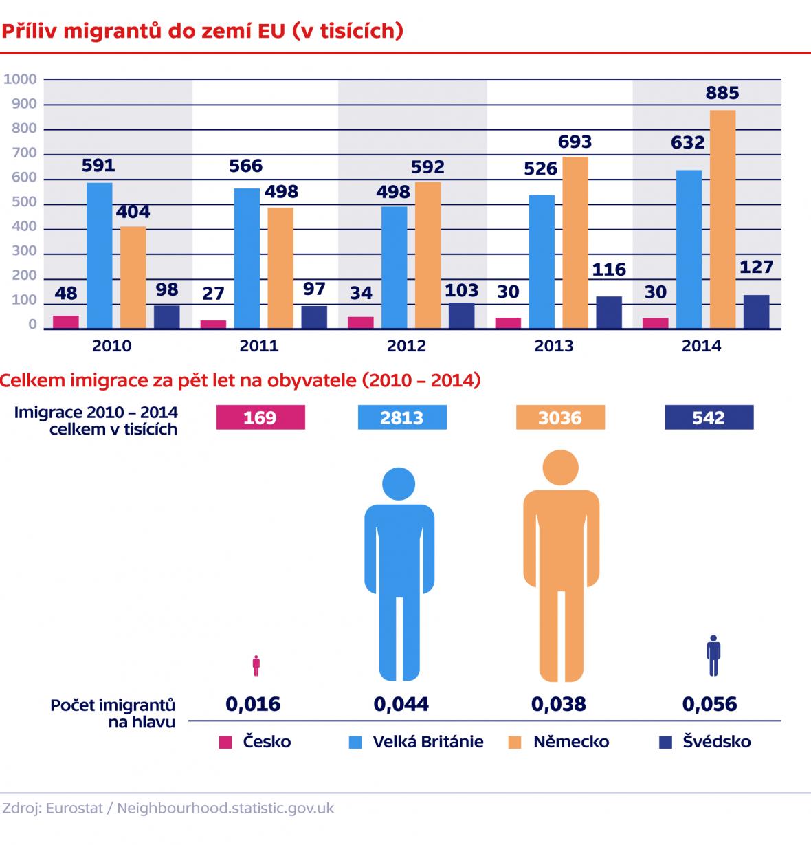 Příliv migrantů do zemí EU