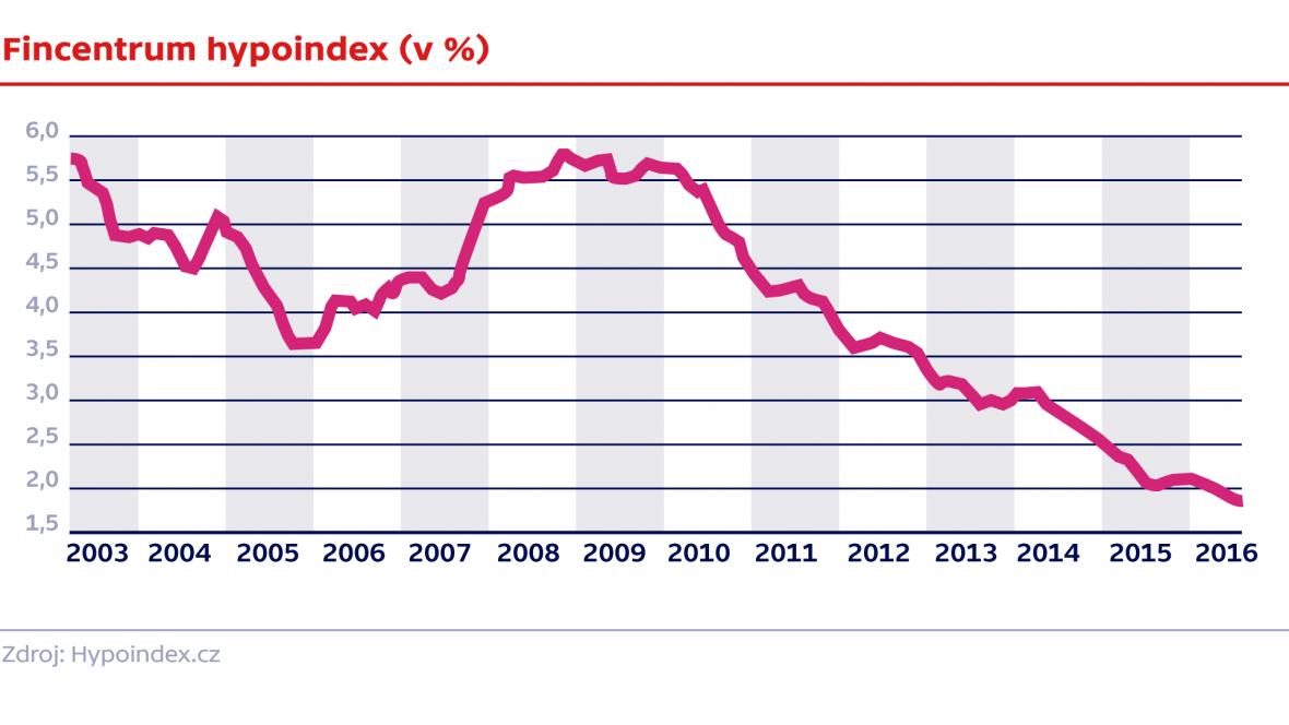 Fincentrum hypoindex (v %)