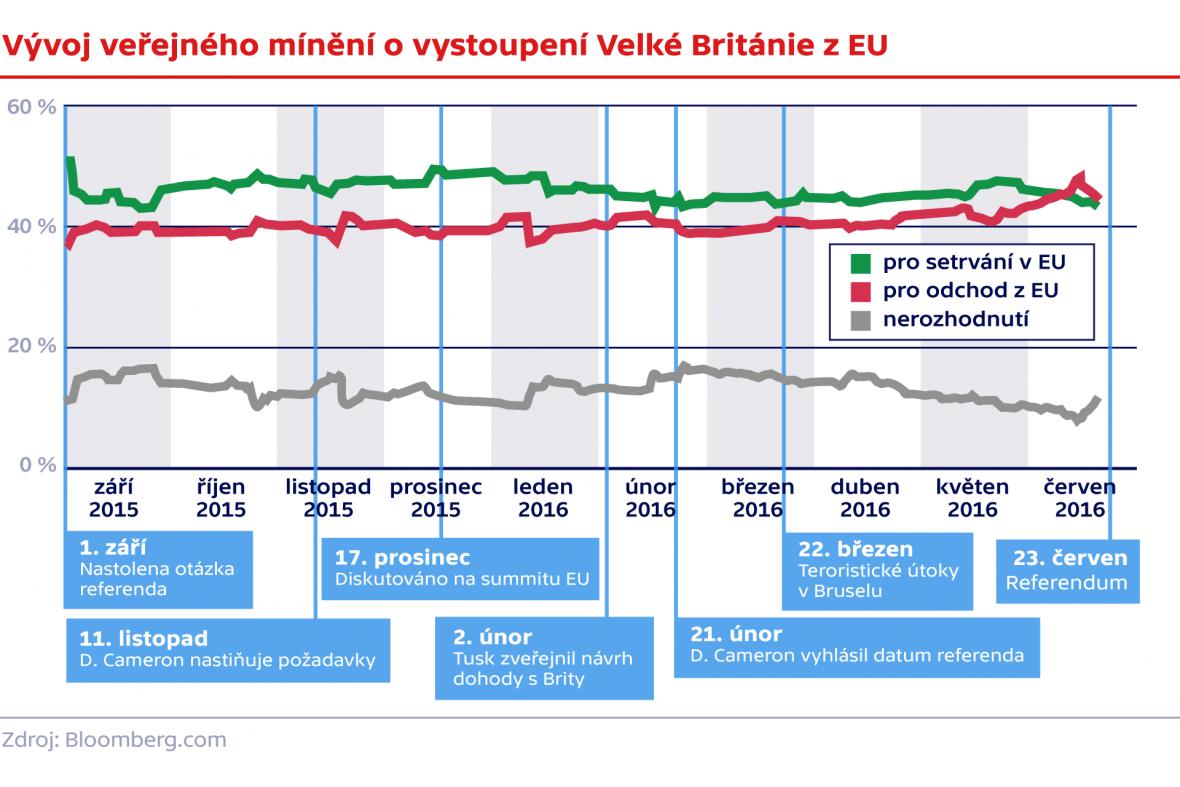 Vývoj veřejného mínění o vystoupení Velké Británie z EU