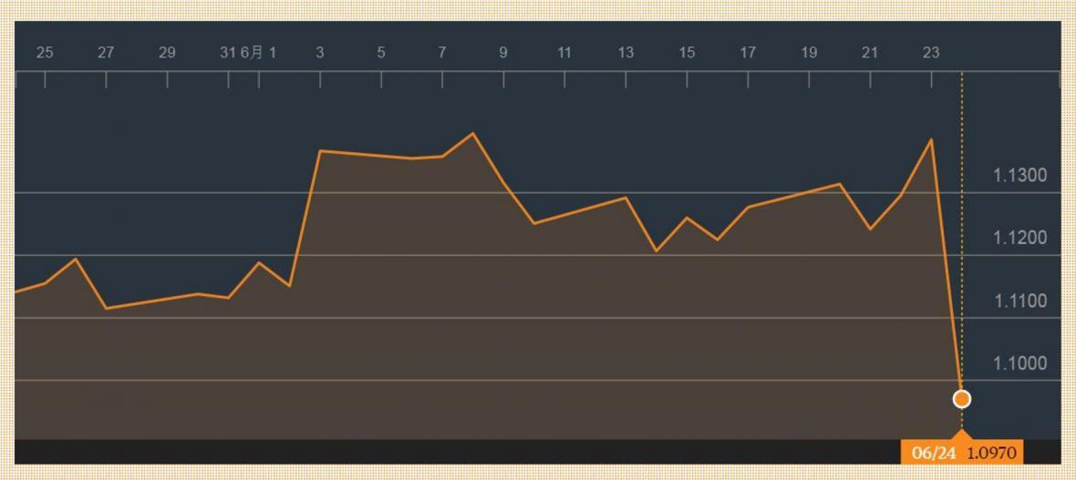 Kurz eura k americkému dolarů