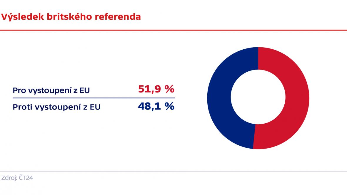 Výsledek britského referenda