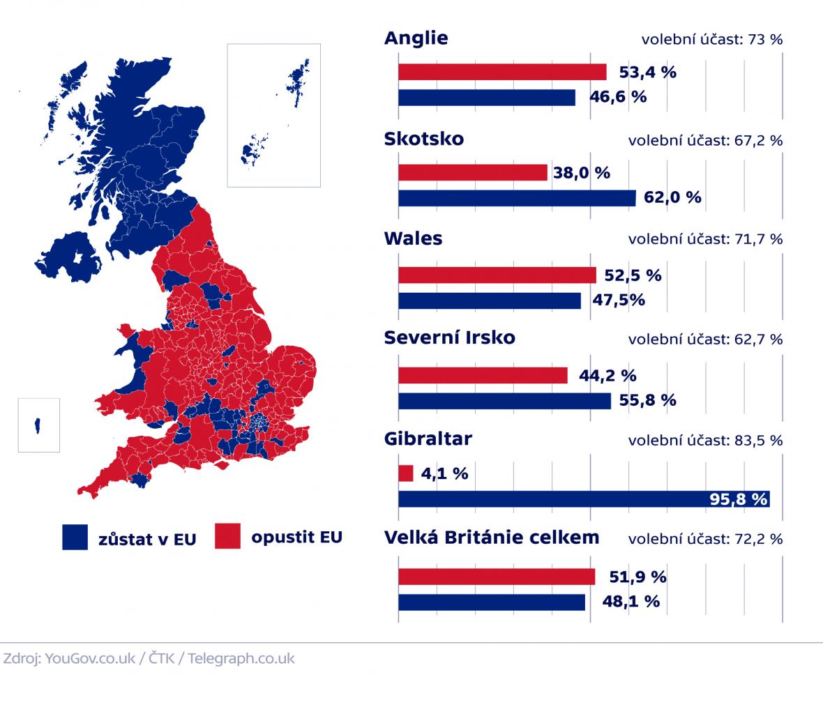 Výsledky brexitu