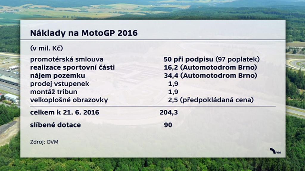 Náklady na MotoGP 2016