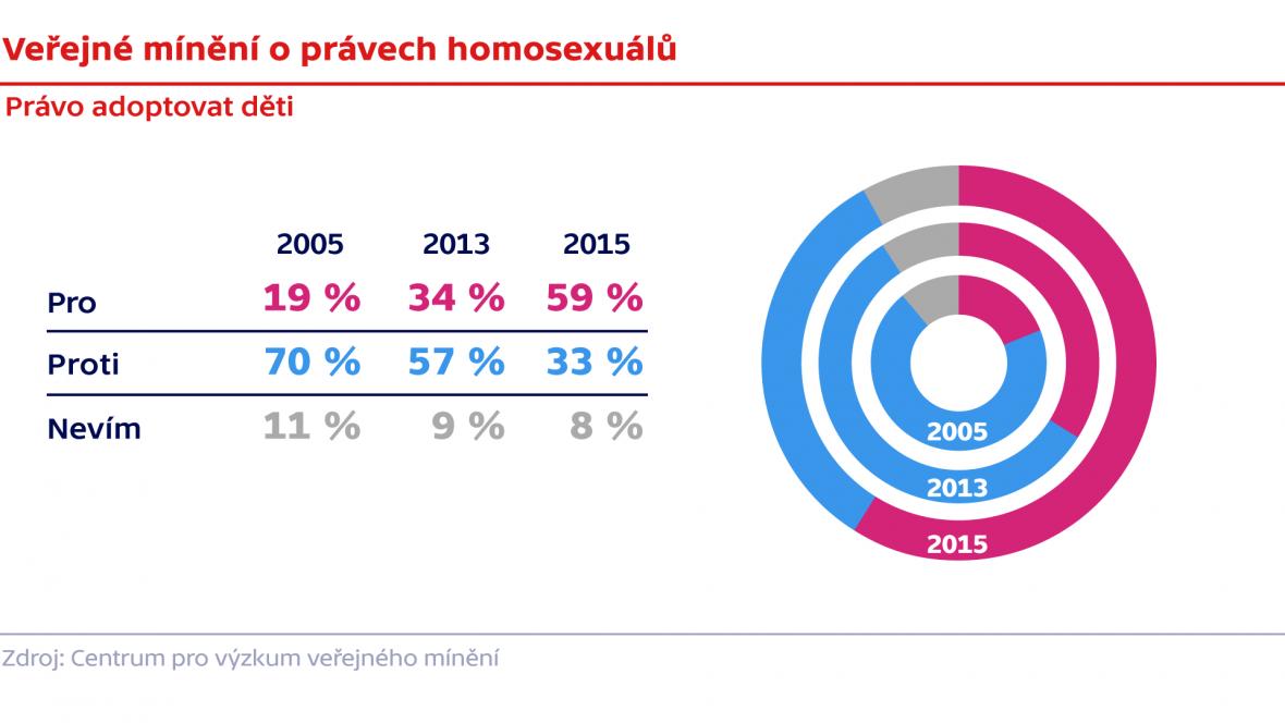 Veřejné mínění o právech homosexuálů