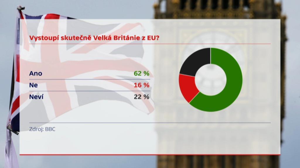 Průzkum agentury Ipsos Mori mezi Brity o brexitu