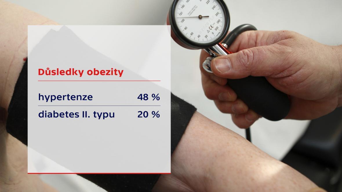Důsledky obezity