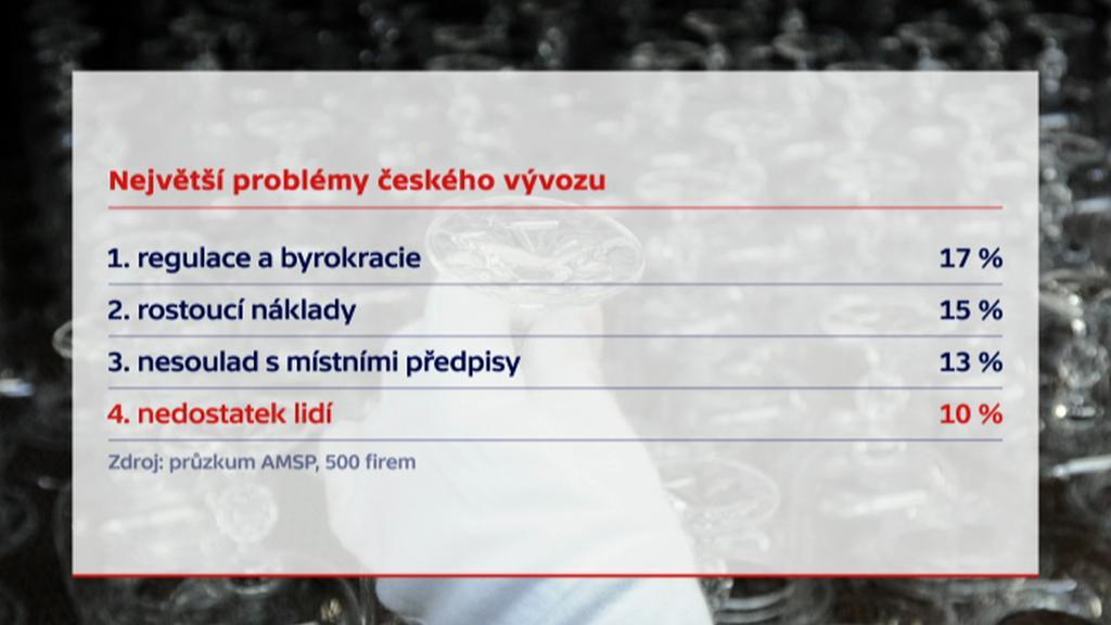 Největší problémy českého vývozu