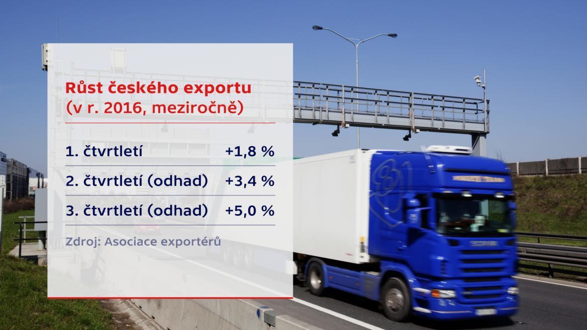 Růst českého exportu