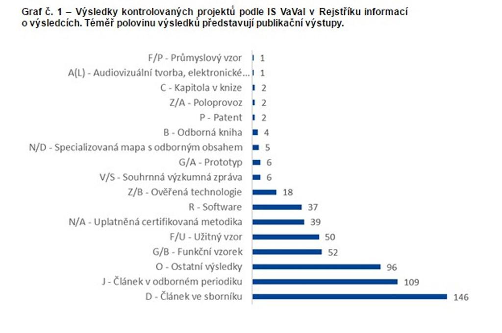 Výsledky kontrolovaných projektů