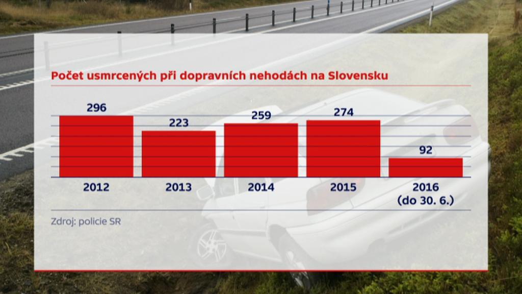 Počet usmrcených při dopravních nehodách na Slovensku