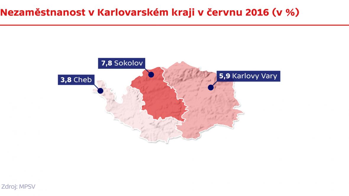 Nezaměstnanost v Karlovarském kraji v červnu 2016