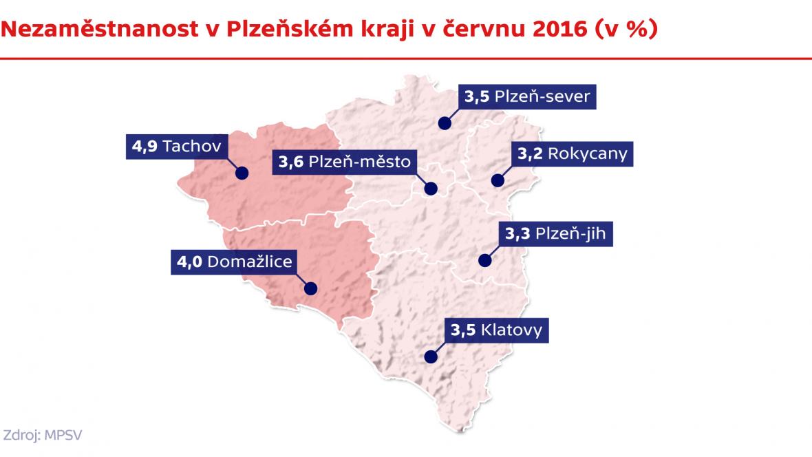 Nezaměstnanost v Plzeňském kraji v červnu 2016