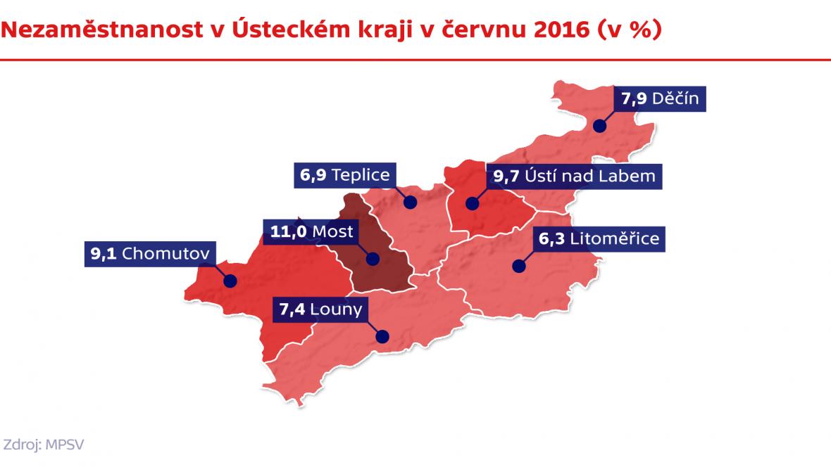 Nezaměstnanost v Ústeckém kraji v červnu 2016