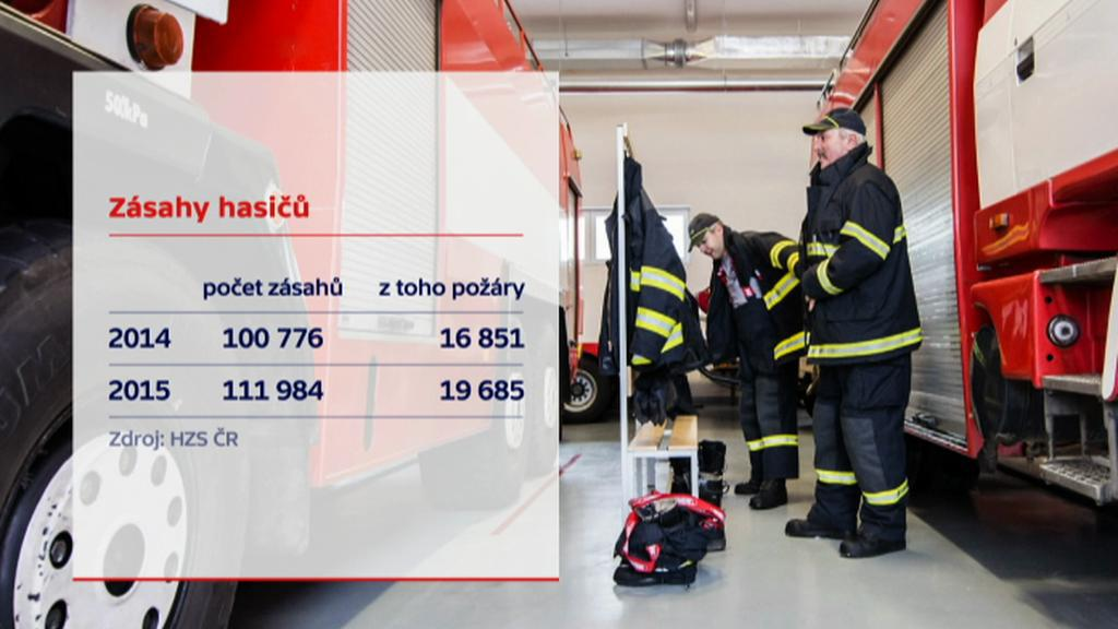 Zásahy hasičů