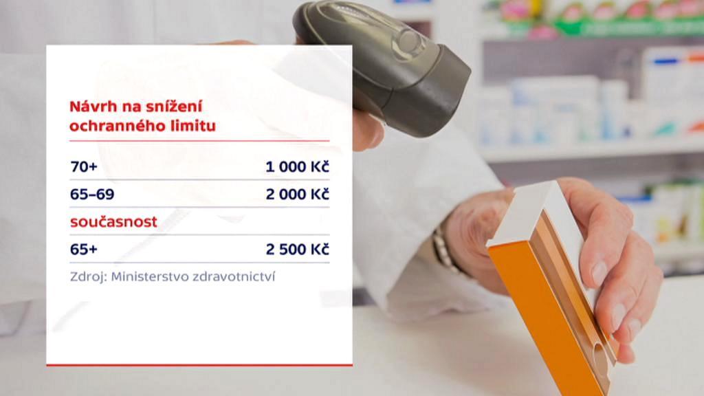 Plán ministerstva na snížení ochranného limitu u léků