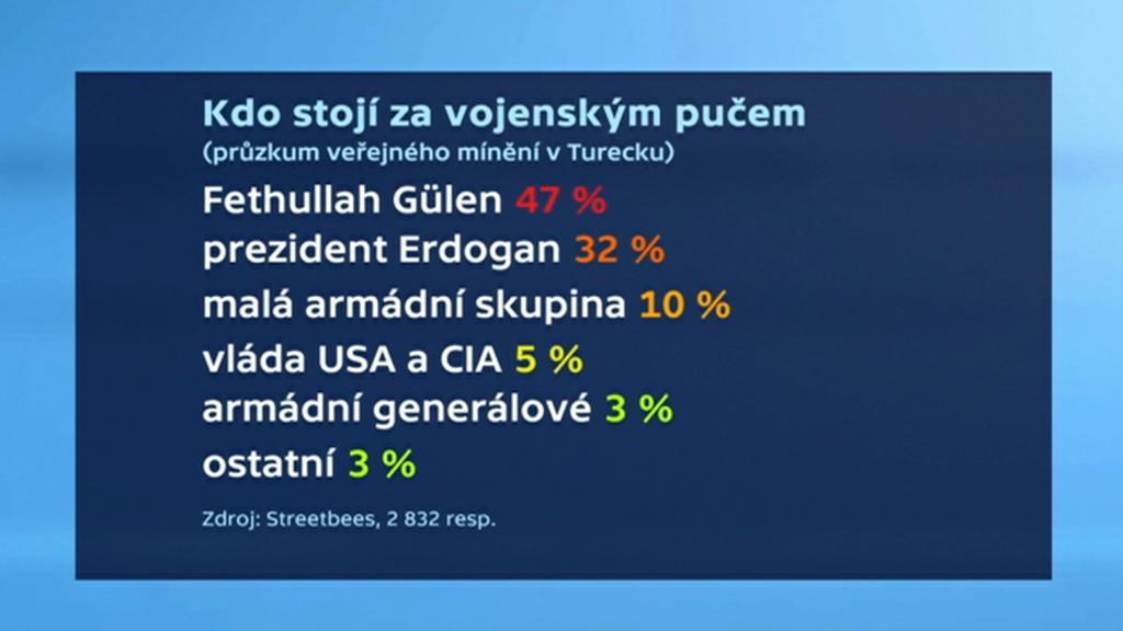 Průzkum o puči v Turecku