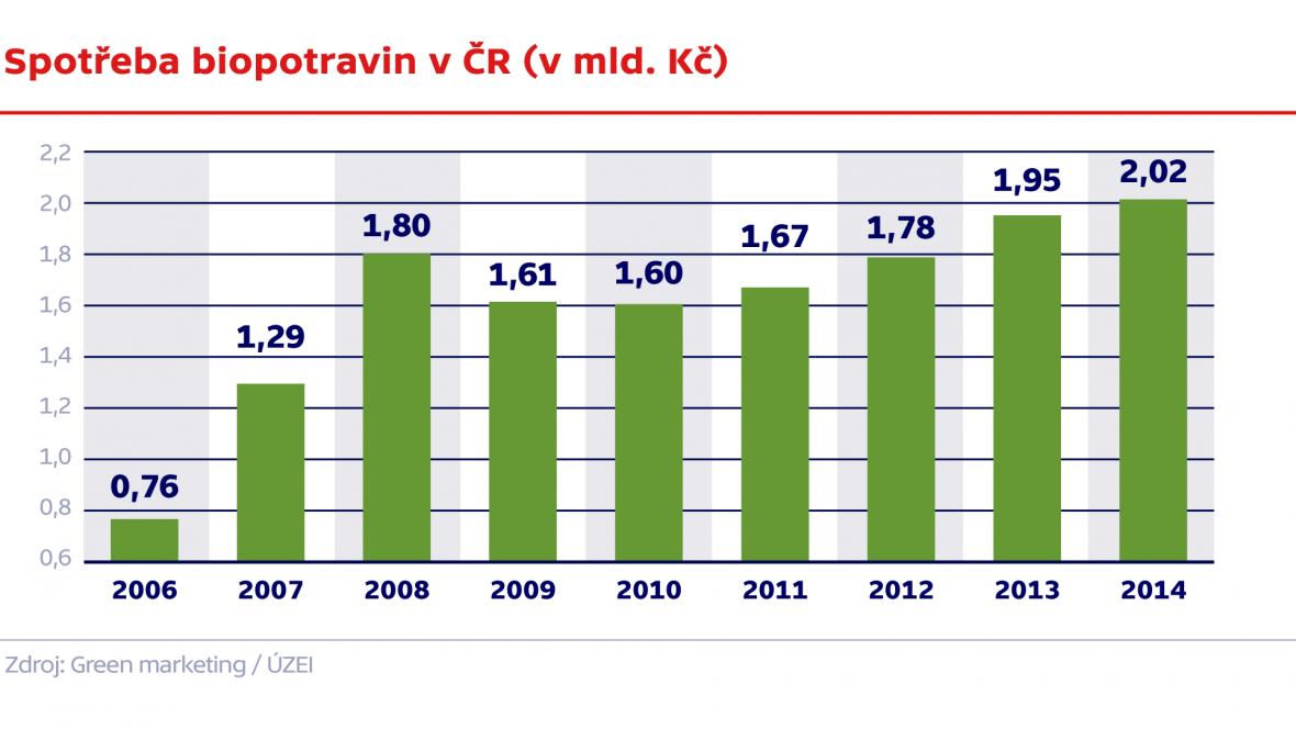 Spotřeba biopotravin v ČR