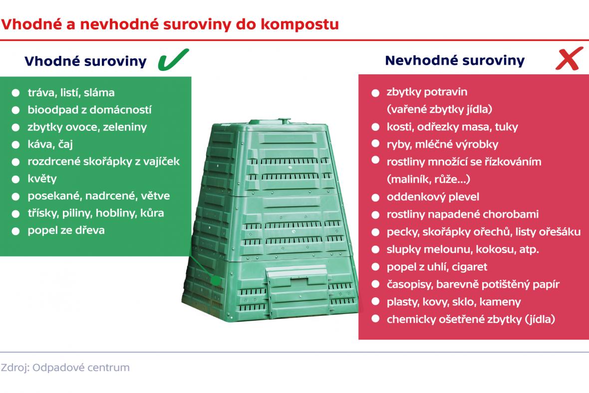 Vhodné a nevhodné suroviny do kompostu