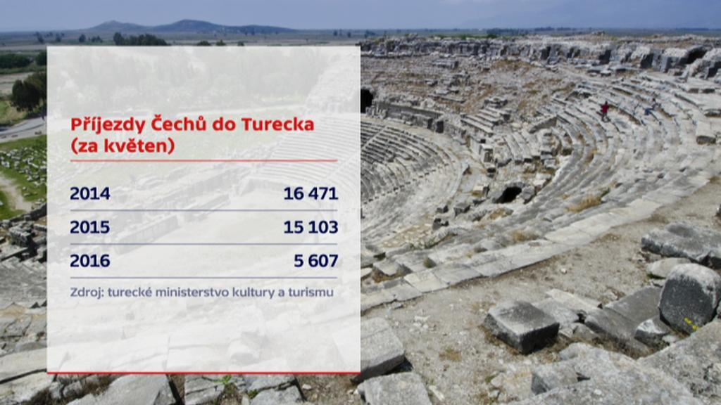 Čeští turisté v Turecku