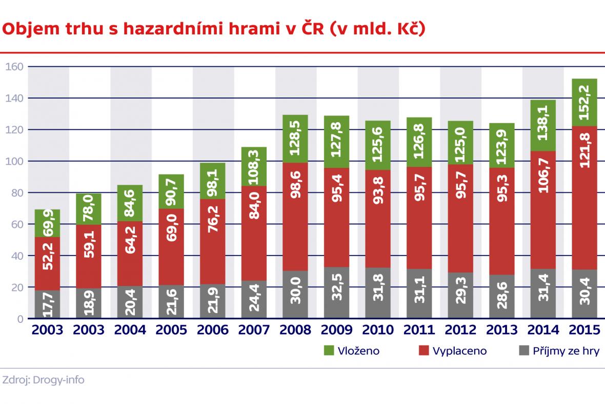 Objem trhu s hazardními hrami v ČR