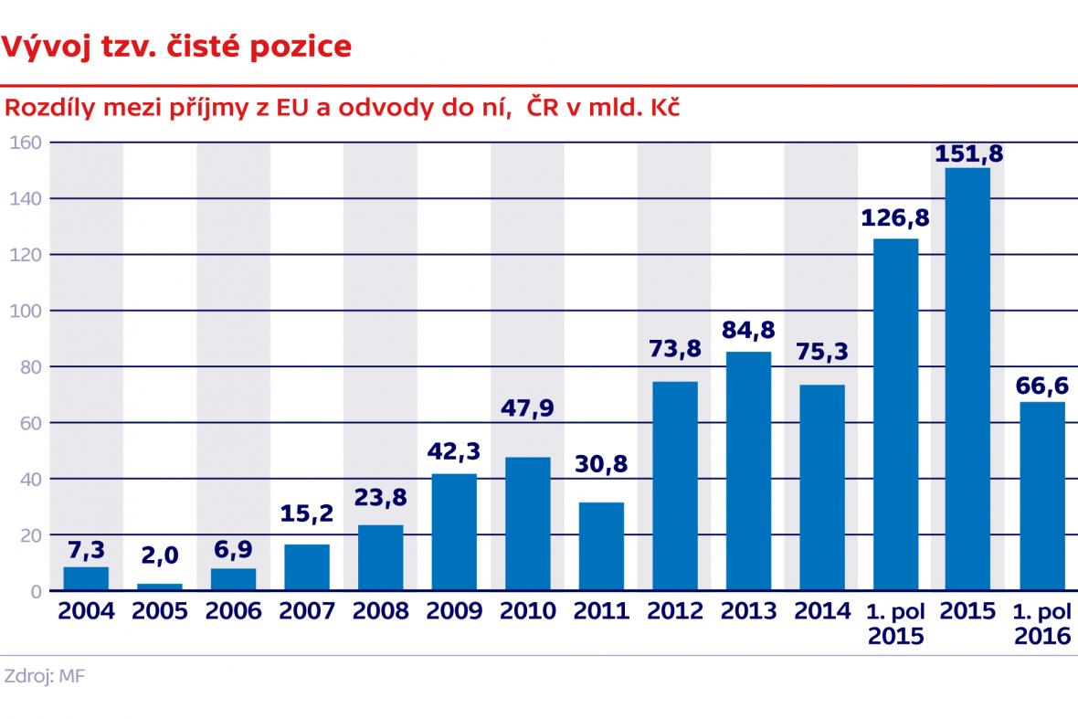 Vývoj tzv. čisté pozice (rozdíl mezi příjmy z EU a odvody do ní, ČR v mld. Kč)