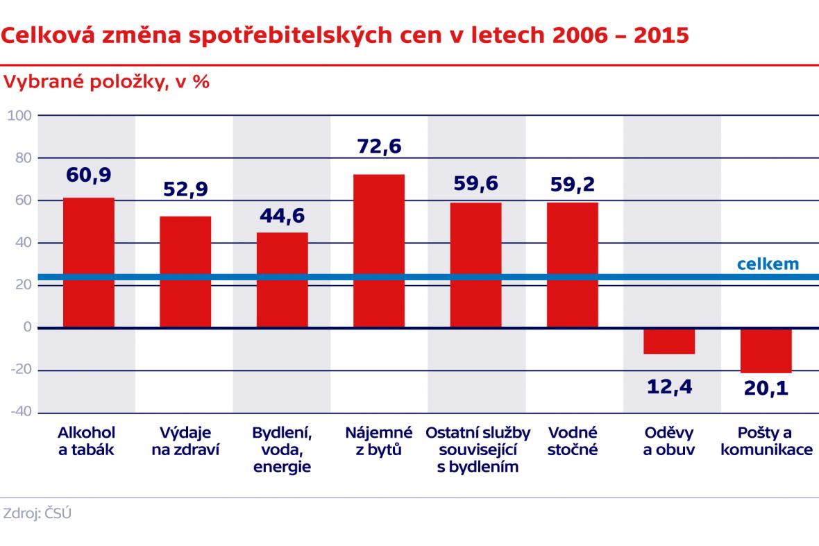 Celková změna spotřebitelských cen v letech 2006 – 2015