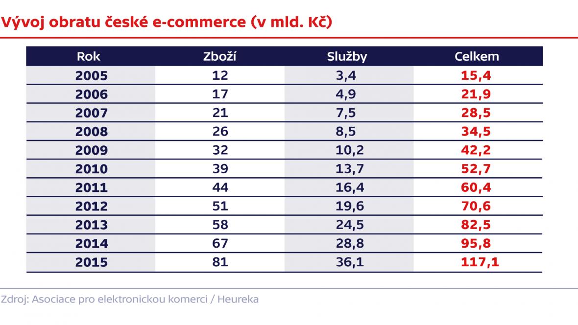 Vývoj obratu české e-commerce